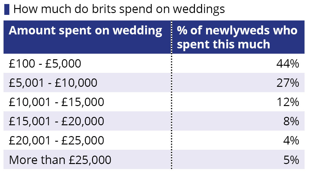 How much does the average british wedding cost for How much will a wedding cost