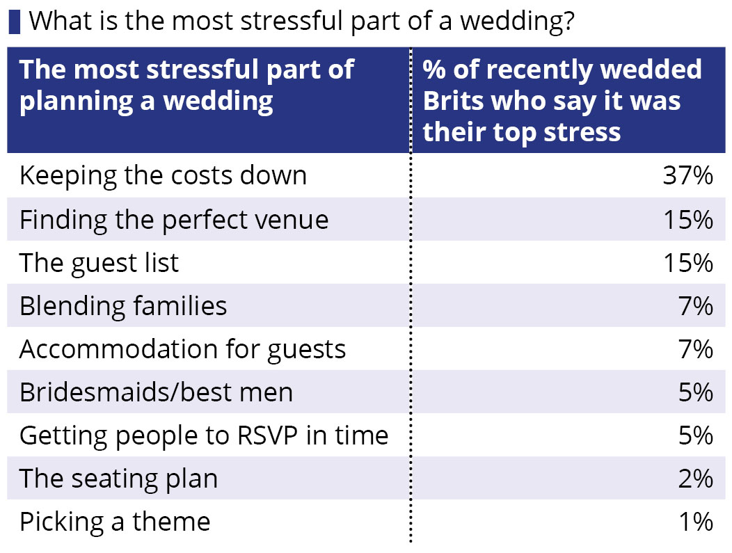 How much does the average british wedding cost for How much do wedding dresses cost on average