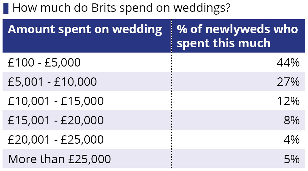 How Much Does The Average British Wedding Cost