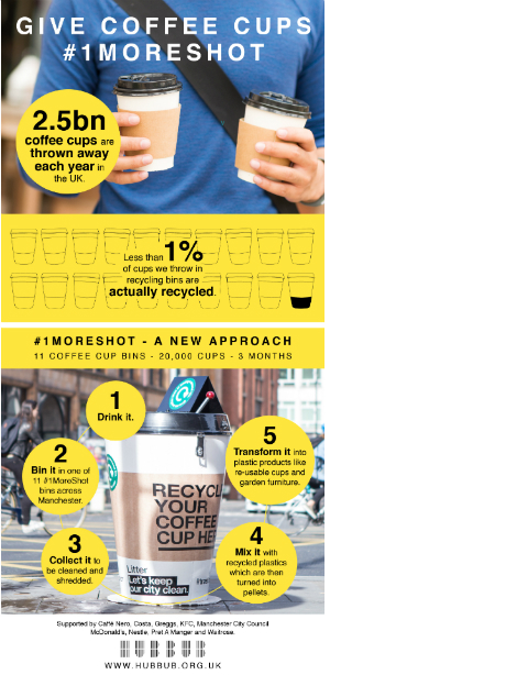 Hubbub launches new cup waste campaign